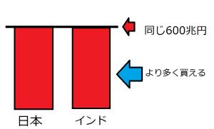 同じ金額のGDP図